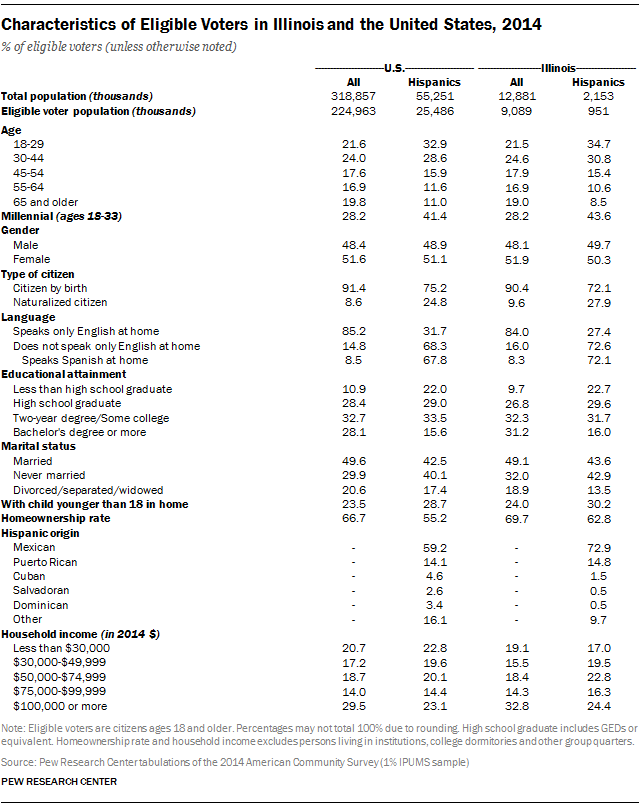 Characteristics of Eligible Voters in Illinois and the United States, 2014