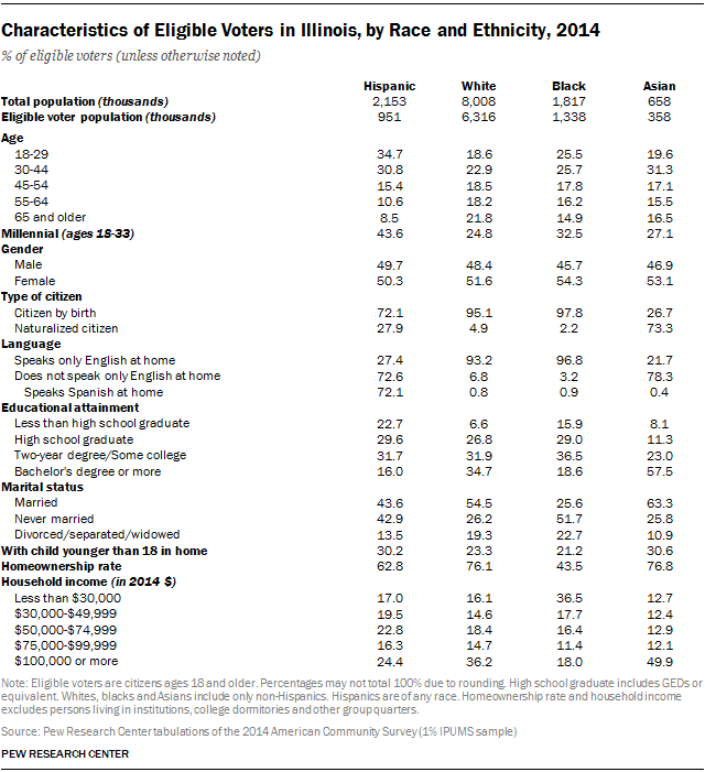 Characteristics of Eligible Voters in Illinois, by Race and Ethnicity, 2014