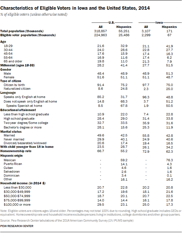 Characteristics of Eligible Voters in Iowa and the United States, 2014