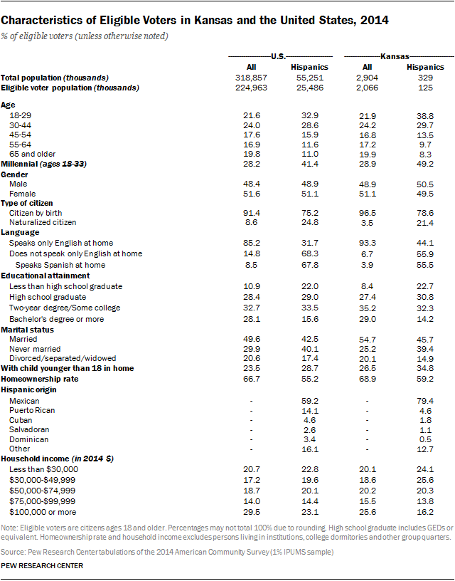 Characteristics of Eligible Voters in Kansas and the United States, 2014
