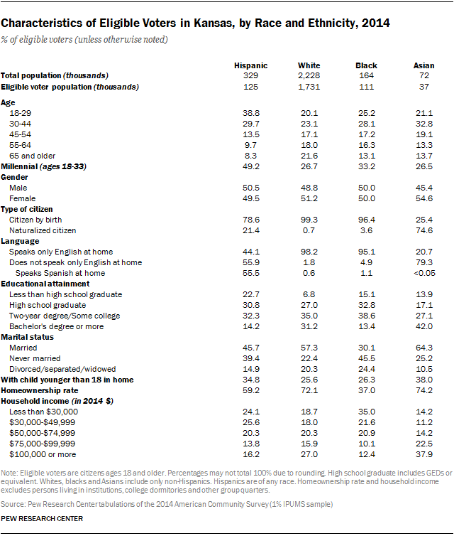 Characteristics of Eligible Voters in Kansas, by Race and Ethnicity, 2014