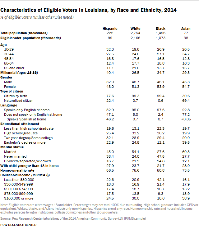 Characteristics of Eligible Voters in Louisiana, by Race and Ethnicity, 2014
