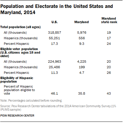 Population and Electorate in the United States and Maryland, 2014