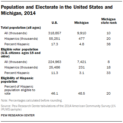 Population and Electorate in the United States and Michigan, 2014