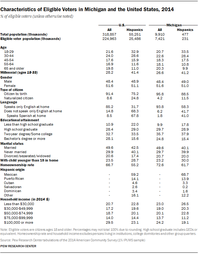 Characteristics of Eligible Voters in Michigan and the United States, 2014