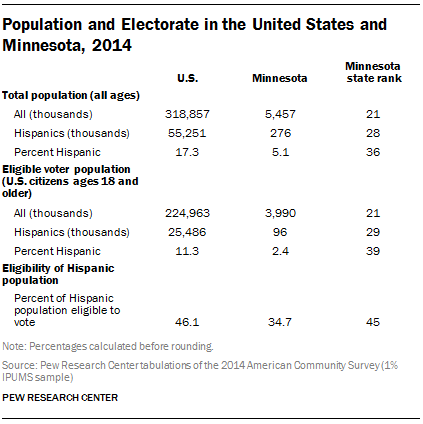 Population and Electorate in the United States and Minnesota, 2014
