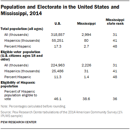 Population and Electorate in the United States and Mississippi, 2014