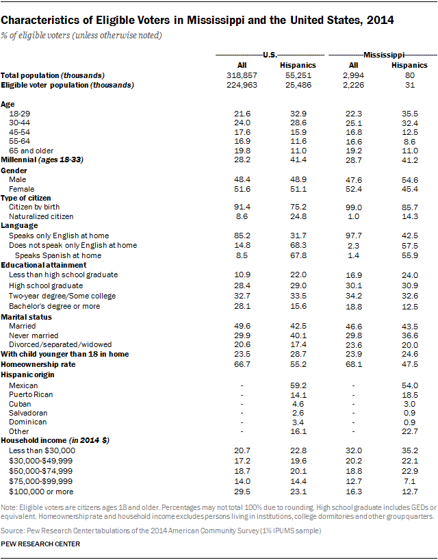 Characteristics of Eligible Voters in Mississippi and the United States, 2014
