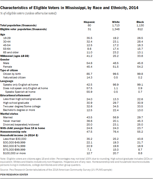 Characteristics of Eligible Voters in Mississippi, by Race and Ethnicity, 2014