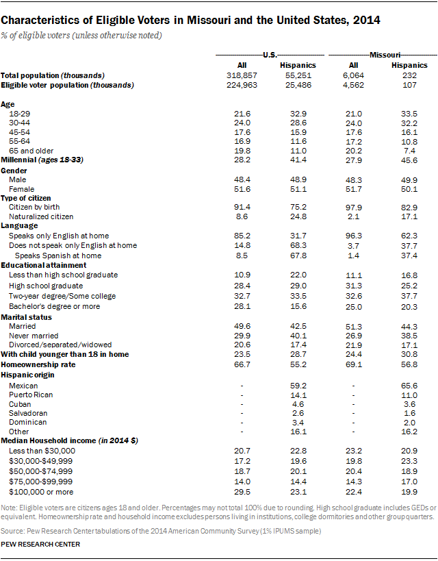 Characteristics of Eligible Voters in Missouri and the United States, 2014