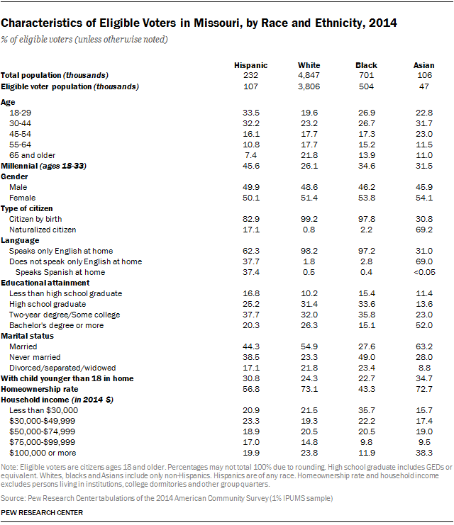 Characteristics of Eligible Voters in Missouri, by Race and Ethnicity, 2014