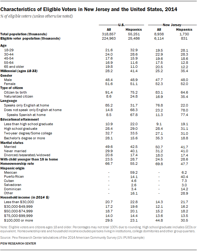 Characteristics of Eligible Voters in New Jersey and the United States, 2014