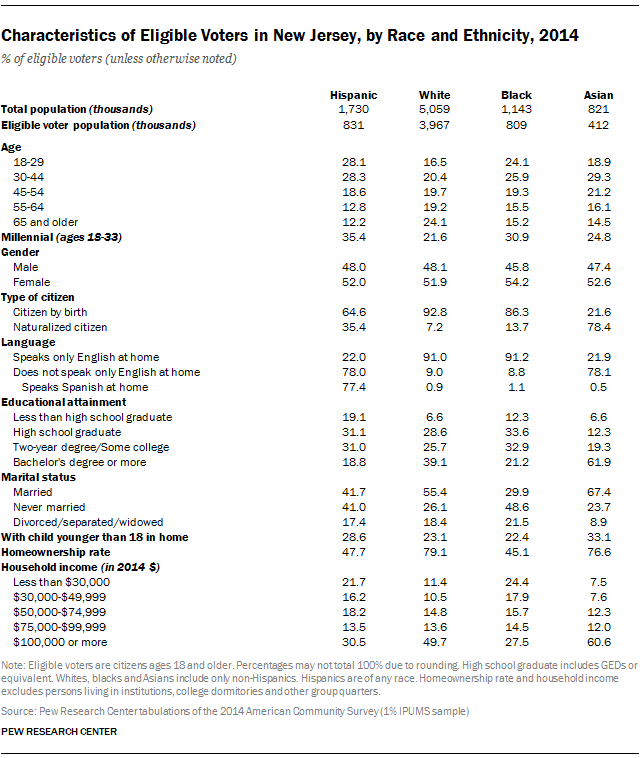 Characteristics of Eligible Voters in New Jersey, by Race and Ethnicity, 2014