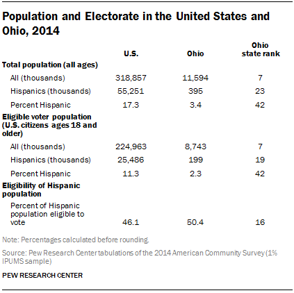 Population and Electorate in the United States and Ohio, 2014