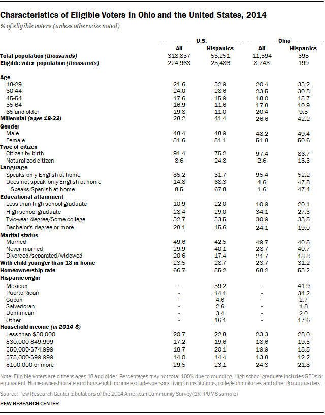 Characteristics of Eligible Voters in Ohio and the United States, 2014