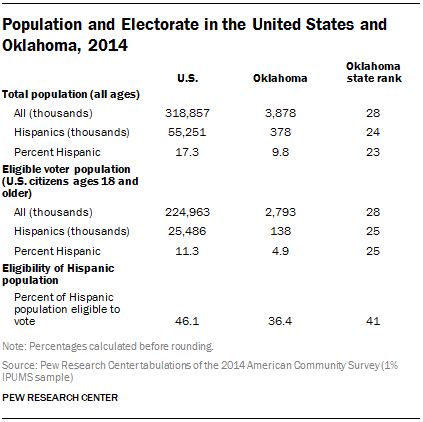 Population and Electorate in the United States and Oklahoma, 2014