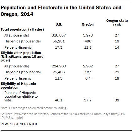 Population and Electorate in the United States and Oregon, 2014