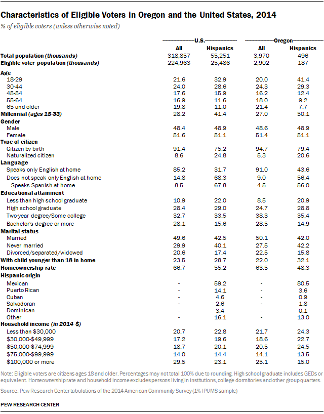 Characteristics of Eligible Voters in Oregon and the United States, 2014