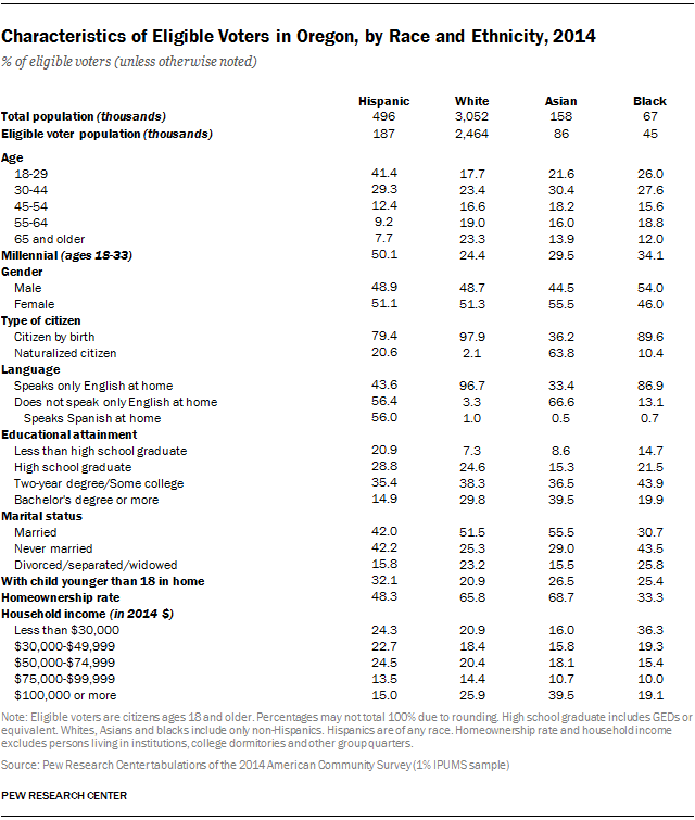 Characteristics of Eligible Voters in Oregon, by Race and Ethnicity, 2014