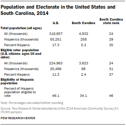 Population and Electorate in the United States and South Carolina, 2014