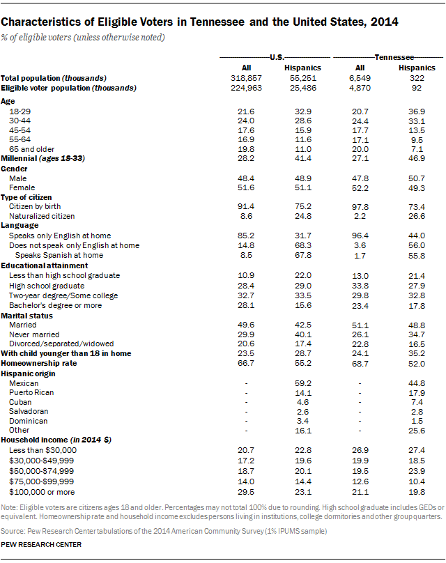Characteristics of Eligible Voters in Tennessee and the United States, 2014