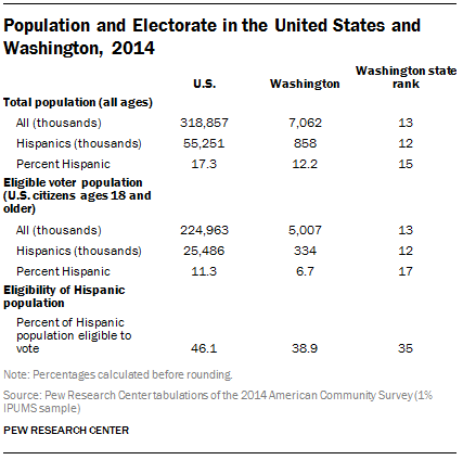 Population and Electorate in the United States and Washington, 2014