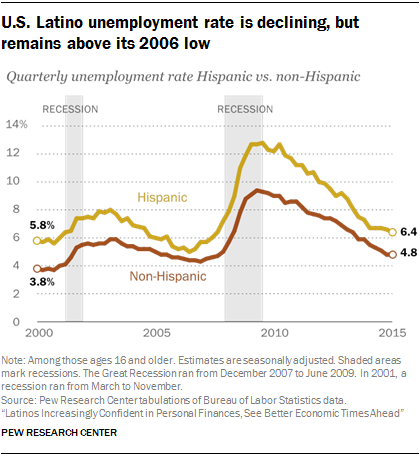 U.S. Latino unemployment rate is declining, but remains above its 2006 low