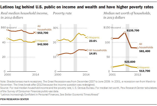 Latinos lag behind U.S. public on income and wealth and have higher poverty rates