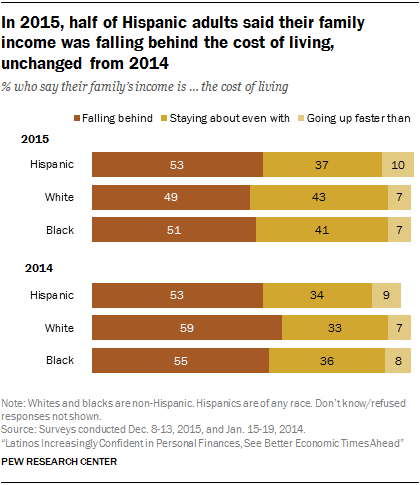 In 2015, half of Hispanic adults said their family income was falling behind the cost of living, unchanged from 2014