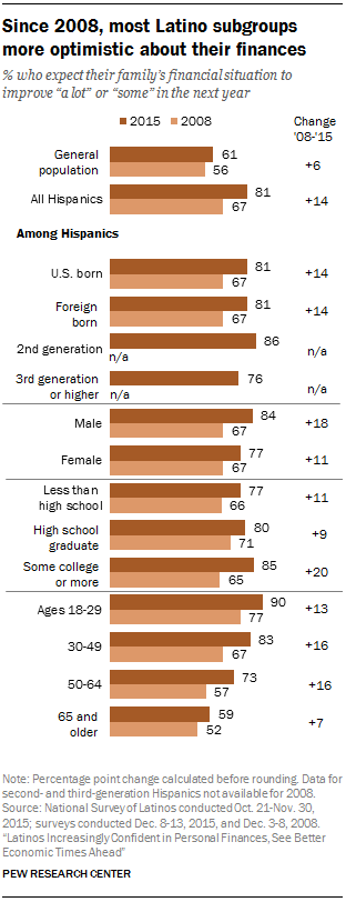 Since 2008, most Latino subgroups more optimistic about their finances