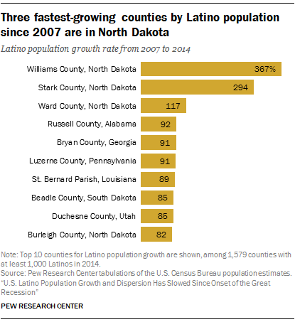 Asian demographic immigrant in latino population south u.s west