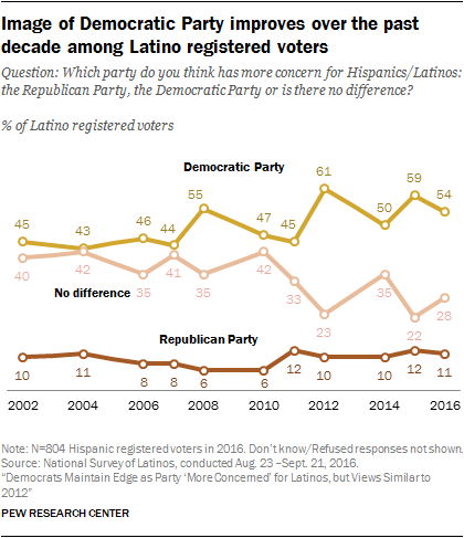 Latinos and the American political parties | Pew Research Center