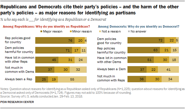 Republicans and Democrats cite their party's policies - and the harm of the other party's policies - as major reasons for identifying as partisans