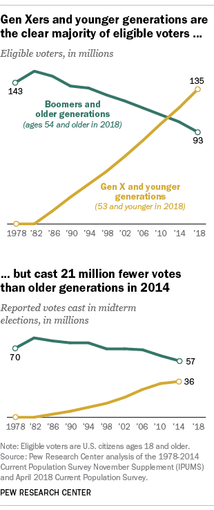 Gen Xers and younger generations are the clear majority of eligible voters ... but cast 21 million fewer votes than older generations in 2014