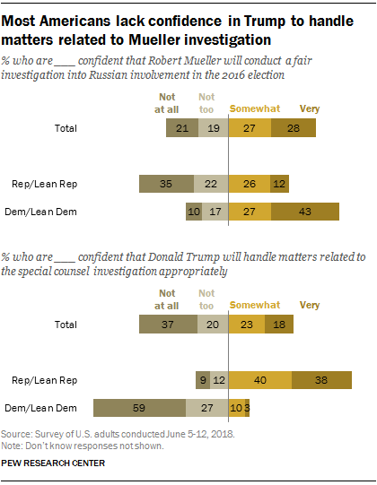 Most Americans lack confidence in Trump to handle matters related to Mueller investigation