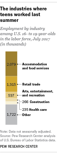 The industries where teens worked last summer