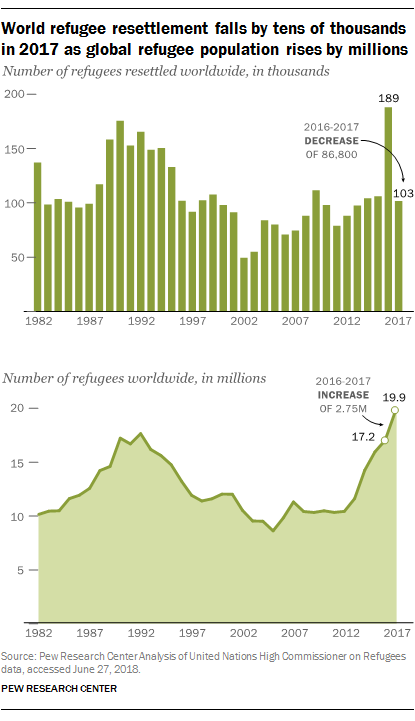 World refugee resettlement falls by tens of thousands in 2017 as global refugee population rises by millions