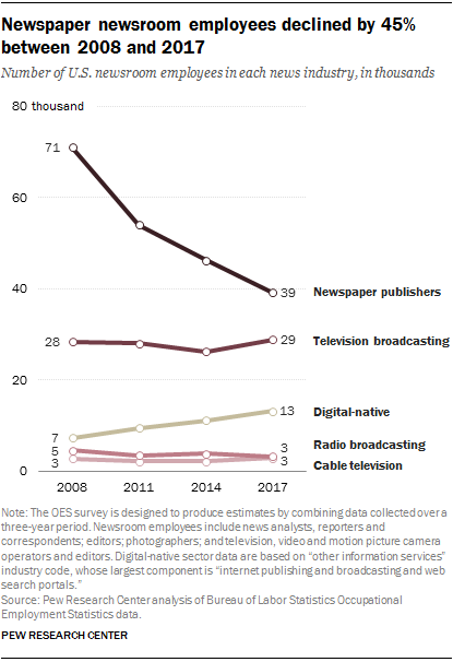 Newspaper newsroom employees declined by 45% between 2008 and 2017